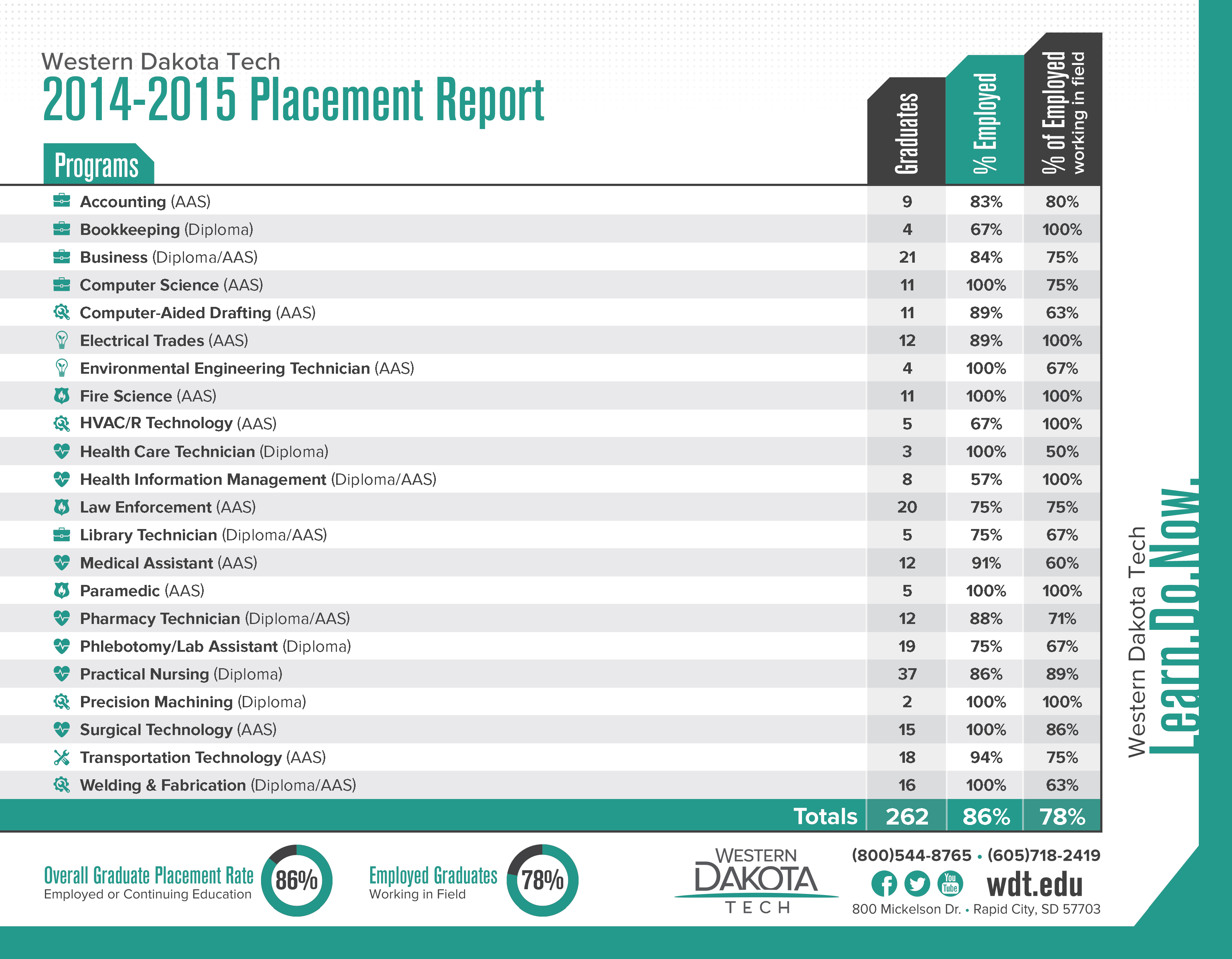 Image of the 2014-2015 Placement Report.